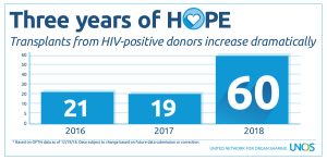 100th transplant performed in December 2018 under the HOPE Act